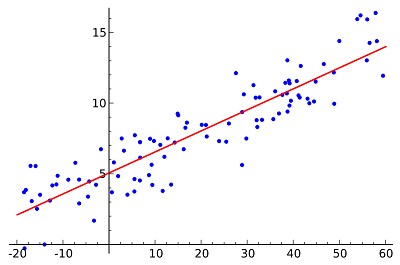 800px-Linear_regression.svg