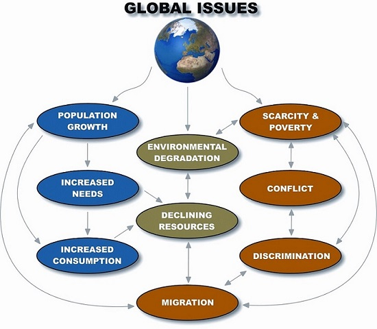 global issues - chart