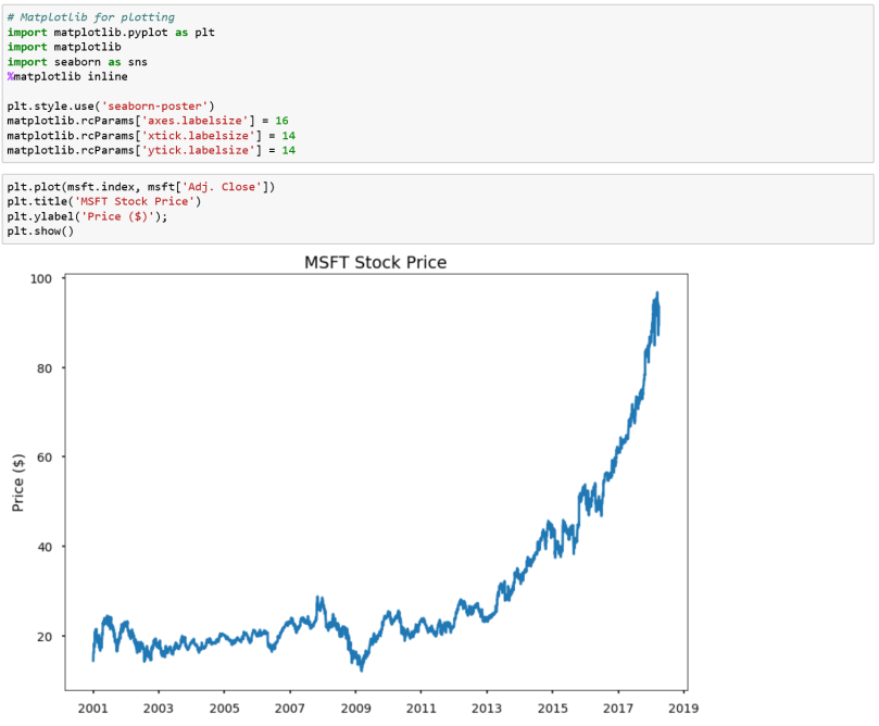 Time Series Forecasting, the easy way! Let's analyze