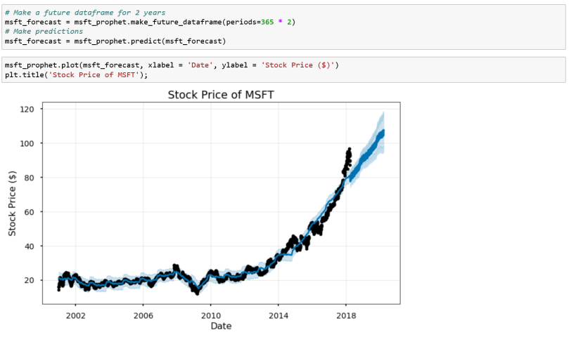 Time Series Forecasting, the easy way! Let's analyze Microsoft's