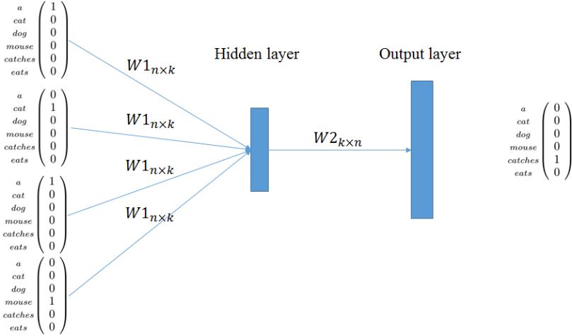 word2vec-CBOW-model